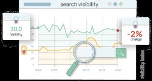 Maven360 Sichtbarkeitanalysen für Pharmaprodukte im E-Commerce