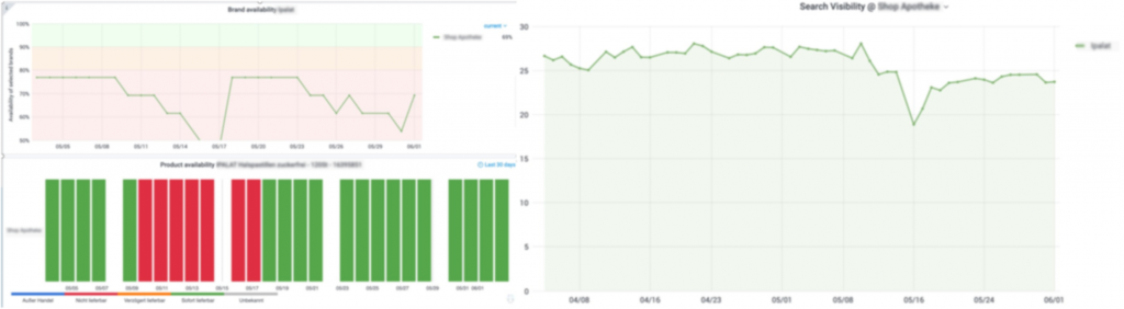 Im Datenanalysetool von Maven360 wird sichtbar, dass Rankings mit Verfügbarkeiten korrelieren.